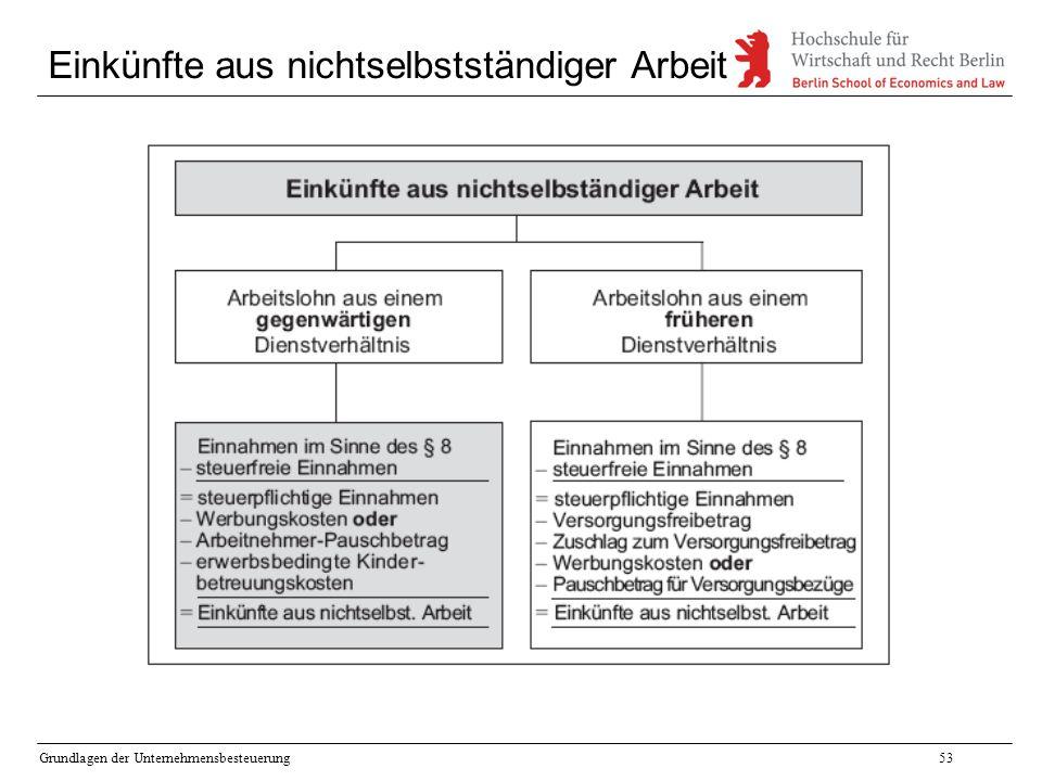 Grundlagen der Unternehmensbesteuerung53 Einkünfte aus nichtselbstständiger Arbeit