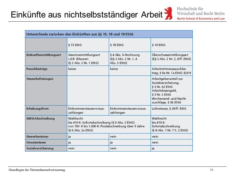 Grundlagen der Unternehmensbesteuerung54 Einkünfte aus nichtselbstständiger Arbeit