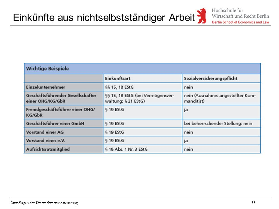 Grundlagen der Unternehmensbesteuerung55 Einkünfte aus nichtselbstständiger Arbeit