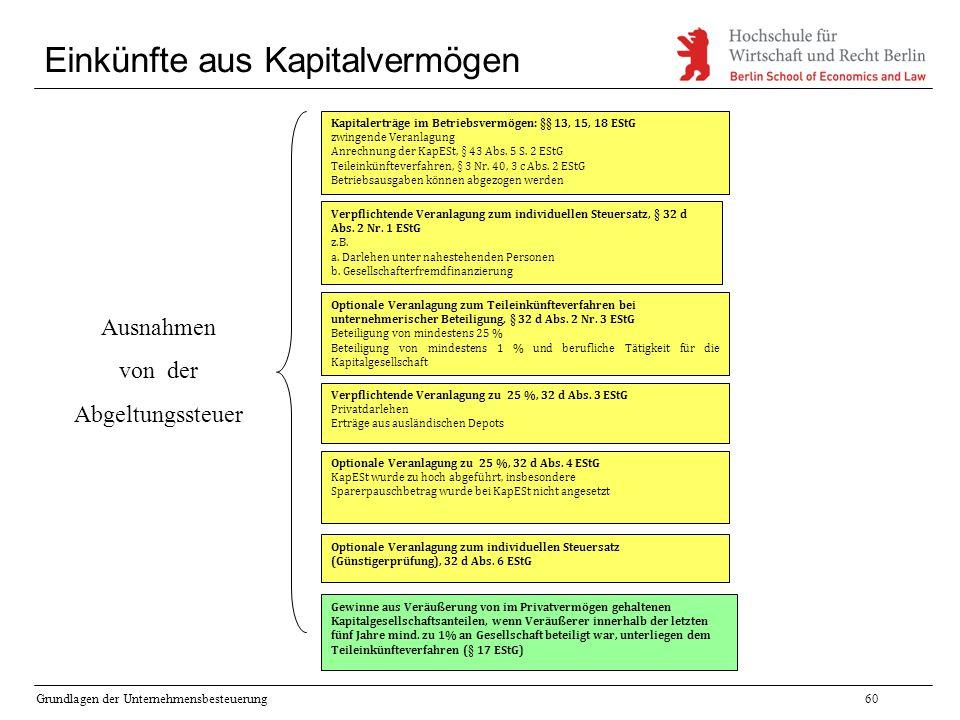 Grundlagen der Unternehmensbesteuerung60 Einkünfte aus Kapitalvermögen Kapitalerträge im Betriebsvermögen: §§ 13, 15, 18 EStG zwingende Veranlagung An