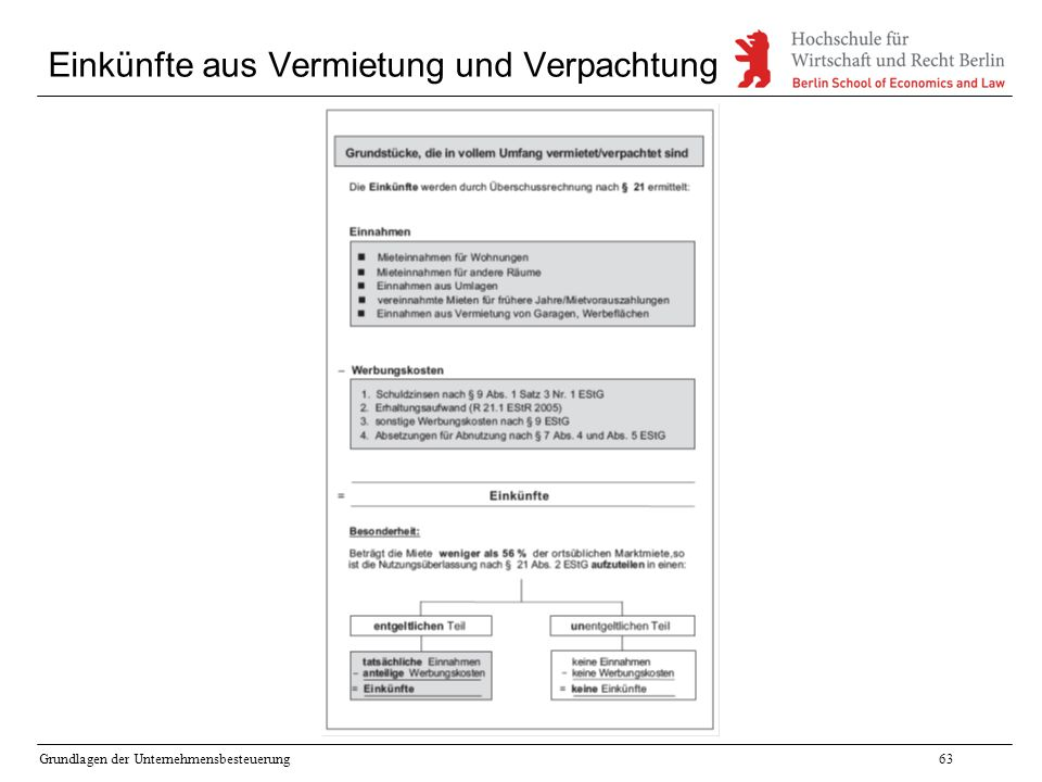 Grundlagen der Unternehmensbesteuerung63 Einkünfte aus Vermietung und Verpachtung