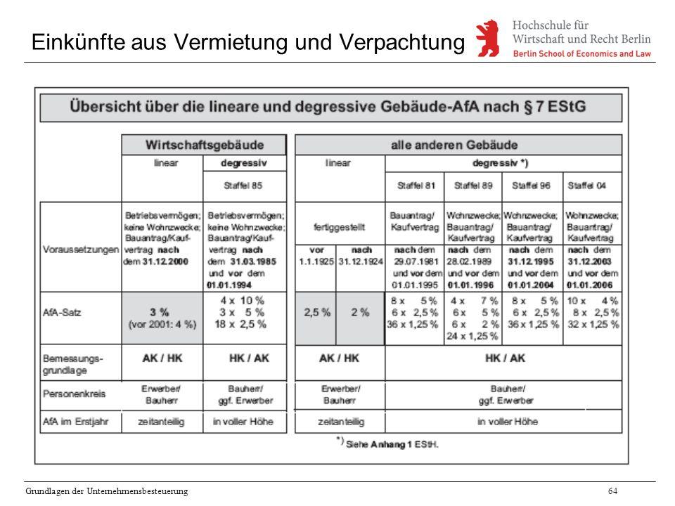 Grundlagen der Unternehmensbesteuerung64 Einkünfte aus Vermietung und Verpachtung