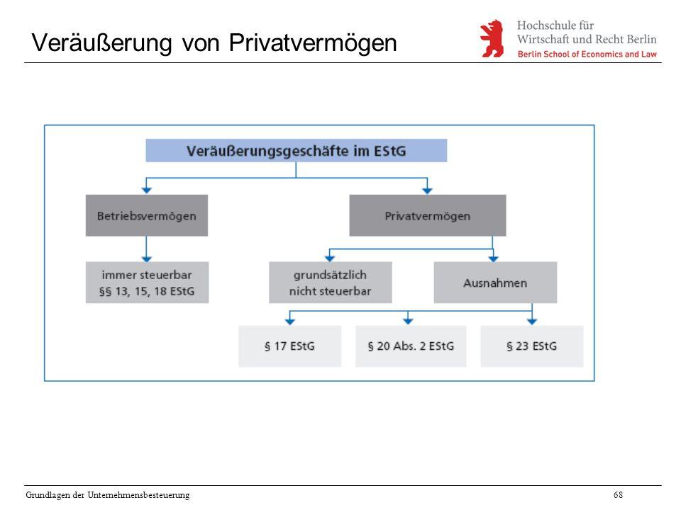 Grundlagen der Unternehmensbesteuerung68 Veräußerung von Privatvermögen