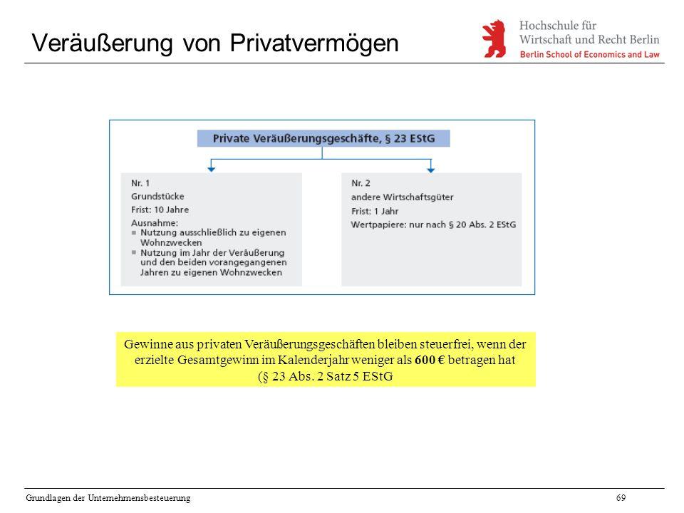 Grundlagen der Unternehmensbesteuerung69 Veräußerung von Privatvermögen Gewinne aus privaten Veräußerungsgeschäften bleiben steuerfrei, wenn der erzie