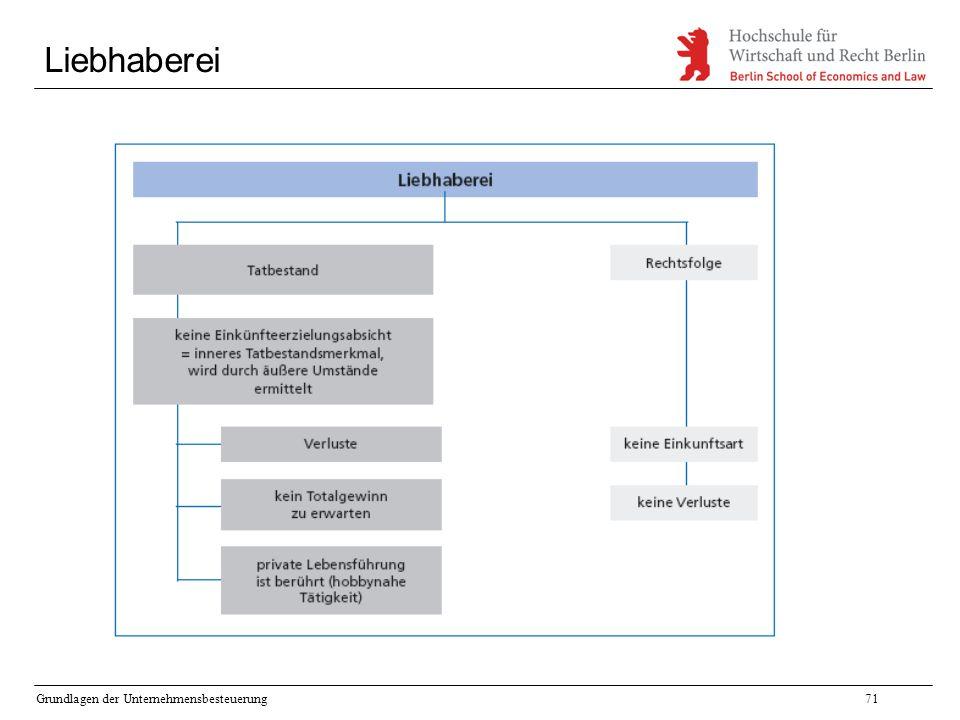 Grundlagen der Unternehmensbesteuerung71 Liebhaberei
