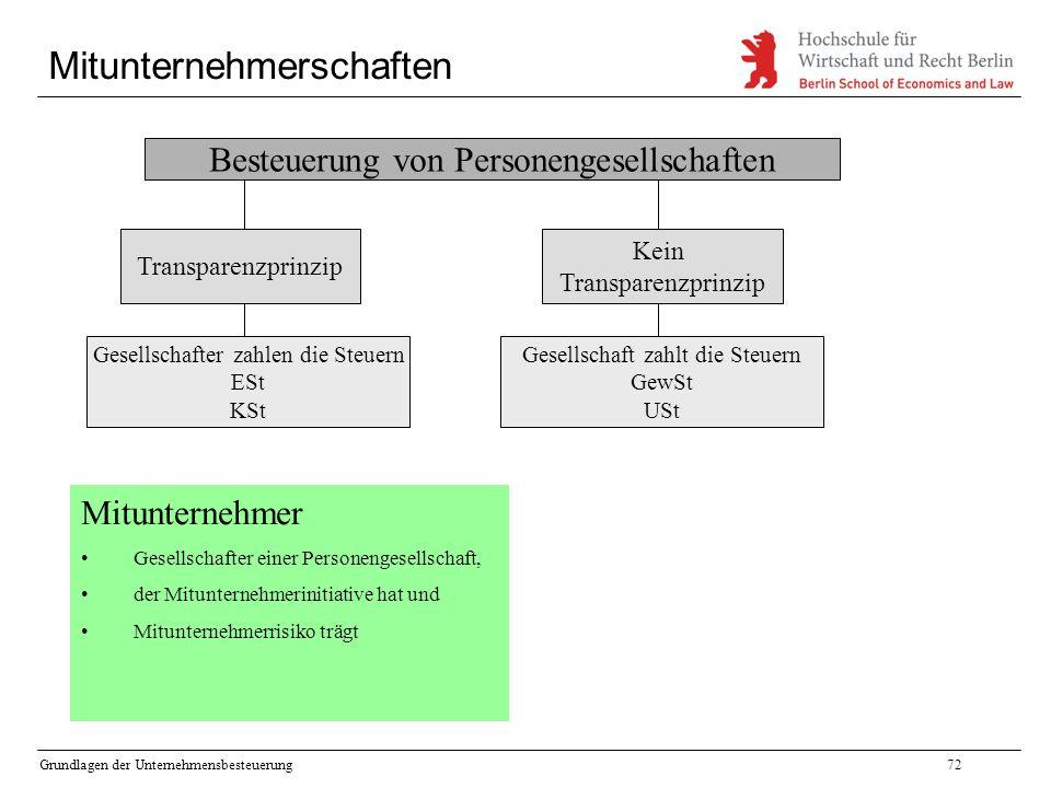 Grundlagen der Unternehmensbesteuerung72 Mitunternehmerschaften Besteuerung von Personengesellschaften Transparenzprinzip Kein Transparenzprinzip Gese