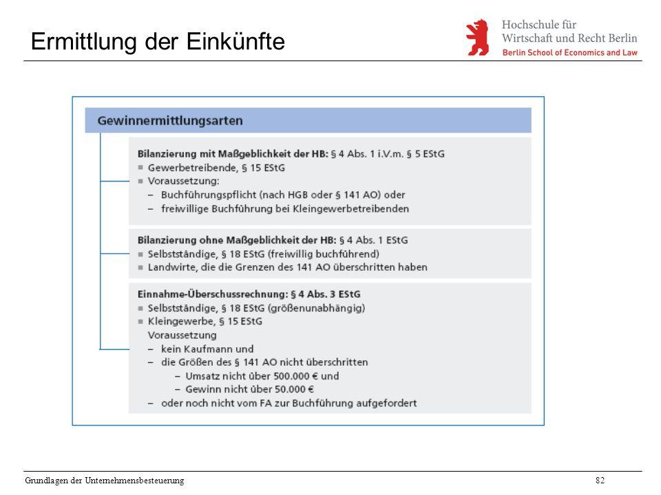Grundlagen der Unternehmensbesteuerung82 Ermittlung der Einkünfte