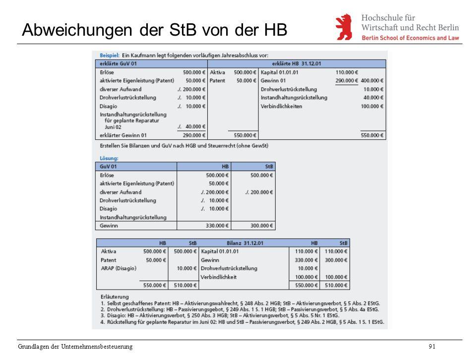 Grundlagen der Unternehmensbesteuerung91 Abweichungen der StB von der HB