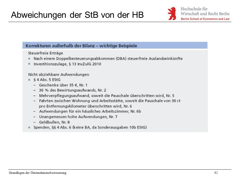 Grundlagen der Unternehmensbesteuerung92 Abweichungen der StB von der HB