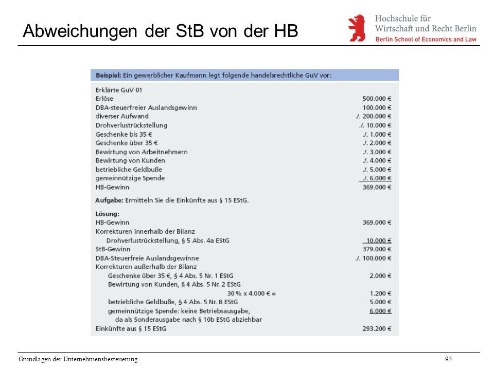 Grundlagen der Unternehmensbesteuerung93 Abweichungen der StB von der HB