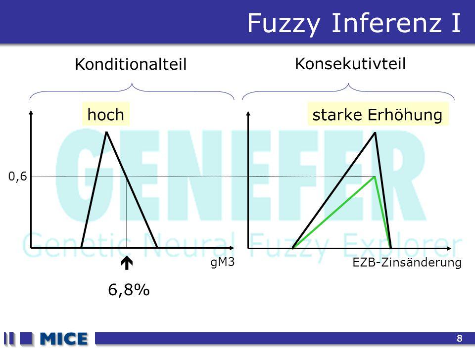 CEF 2001, New Haven 8 Fuzzy Inferenz I gM3 EZB-Zinsänderung  6,8% 0,6 hochstarke Erhöhung Konditionalteil Konsekutivteil