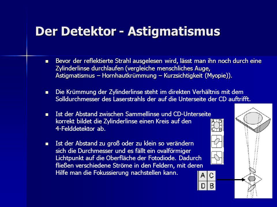 Der Detektor - Astigmatismus Bevor der reflektierte Strahl ausgelesen wird, lässt man ihn noch durch eine Zylinderlinse durchlaufen (vergleiche mensch