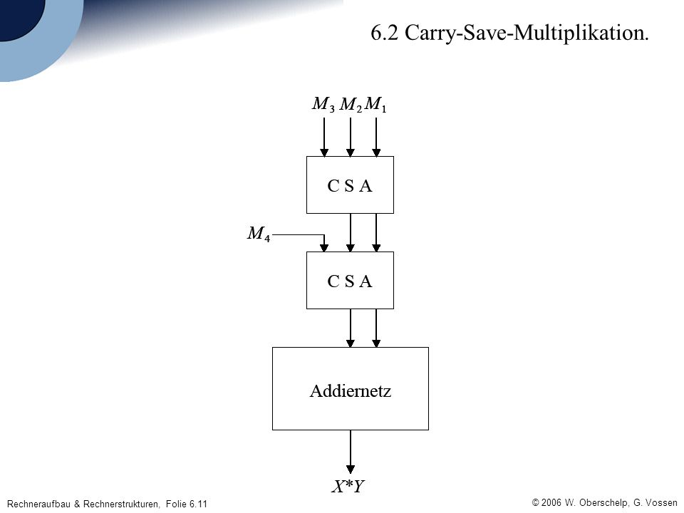 © 2006 W. Oberschelp, G. Vossen Rechneraufbau & Rechnerstrukturen, Folie 6.11 6.2 Carry-Save-Multiplikation.