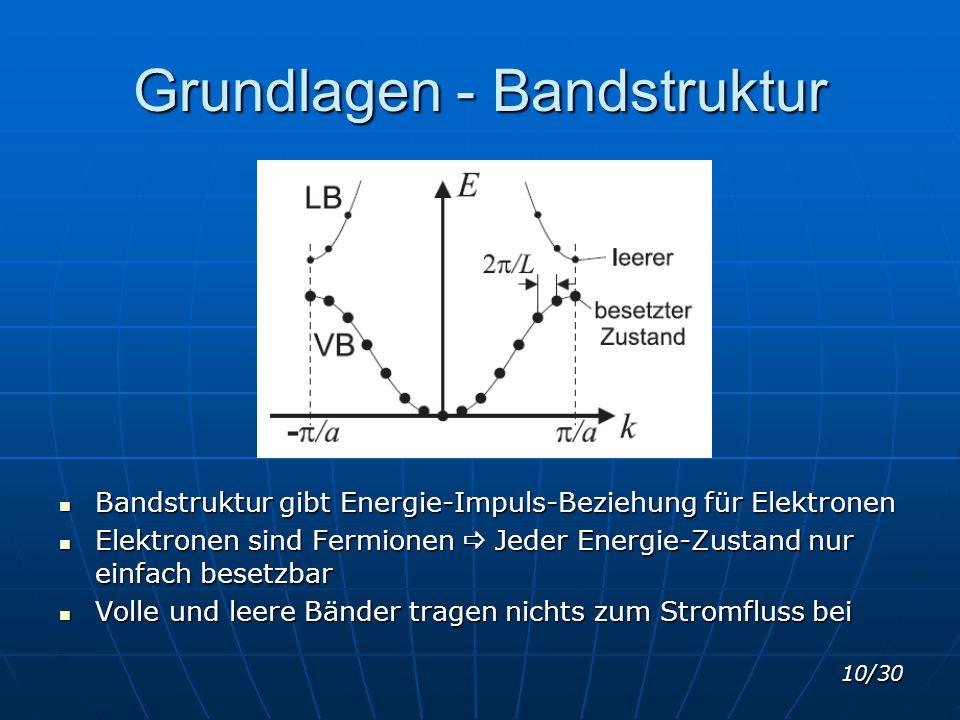 10/30 Grundlagen - Bandstruktur Bandstruktur gibt Energie-Impuls-Beziehung für Elektronen Bandstruktur gibt Energie-Impuls-Beziehung für Elektronen El