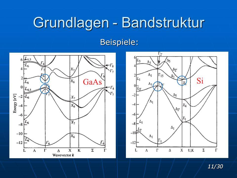 11/30 Grundlagen - Bandstruktur Beispiele: