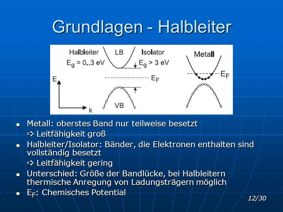 12/30 Grundlagen - Halbleiter Metall: oberstes Band nur teilweise besetzt Metall: oberstes Band nur teilweise besetzt  Leitfähigkeit groß Halbleiter/