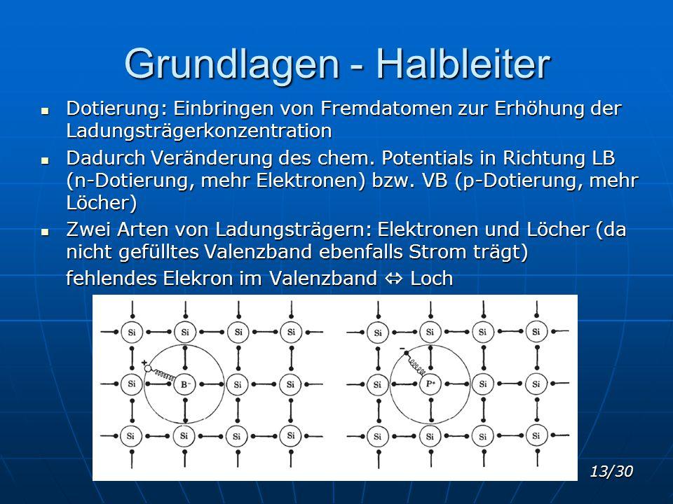 13/30 Grundlagen - Halbleiter Dotierung: Einbringen von Fremdatomen zur Erhöhung der Ladungsträgerkonzentration Dotierung: Einbringen von Fremdatomen