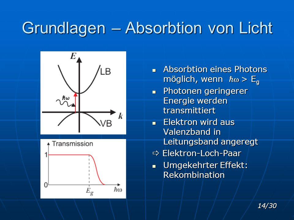 14/30 Grundlagen – Absorbtion von Licht Absorbtion eines Photons möglich, wenn ℏ  > E g Absorbtion eines Photons möglich, wenn ℏ  > E g Photonen ger