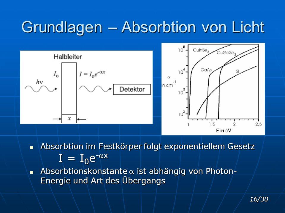 16/30 Grundlagen – Absorbtion von Licht Absorbtion im Festkörper folgt exponentiellem Gesetz I = I 0 e -x Absorbtion im Festkörper folgt exponentiell