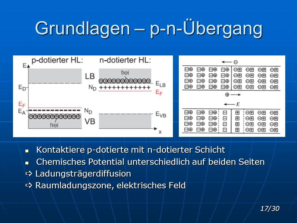 17/30 Grundlagen – p-n-Übergang Kontaktiere p-dotierte mit n-dotierter Schicht Kontaktiere p-dotierte mit n-dotierter Schicht Chemisches Potential unt