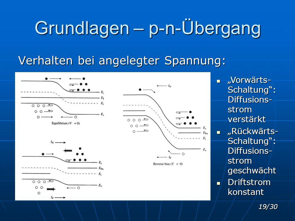 """19/30 Grundlagen – p-n-Übergang Verhalten bei angelegter Spannung: """"Vorwärts- Schaltung"""": Diffusions- strom verstärkt """"Vorwärts- Schaltung"""": Diffusion"""