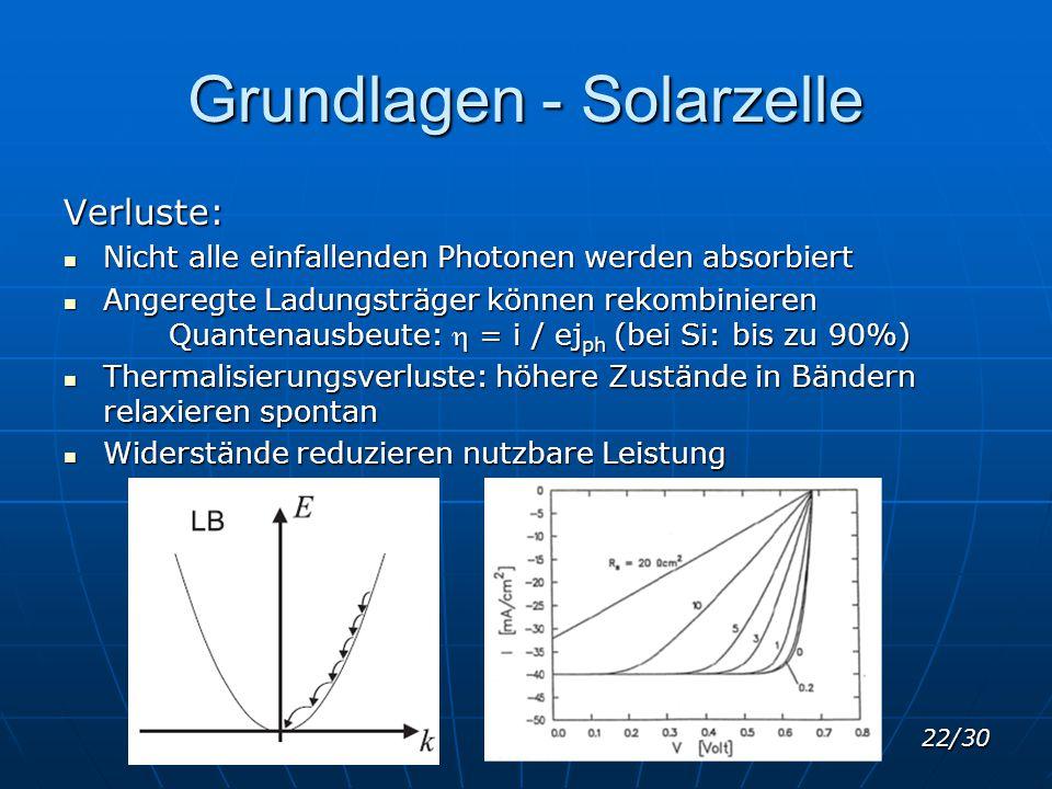 22/30 Grundlagen - Solarzelle Verluste: Nicht alle einfallenden Photonen werden absorbiert Nicht alle einfallenden Photonen werden absorbiert Angeregt