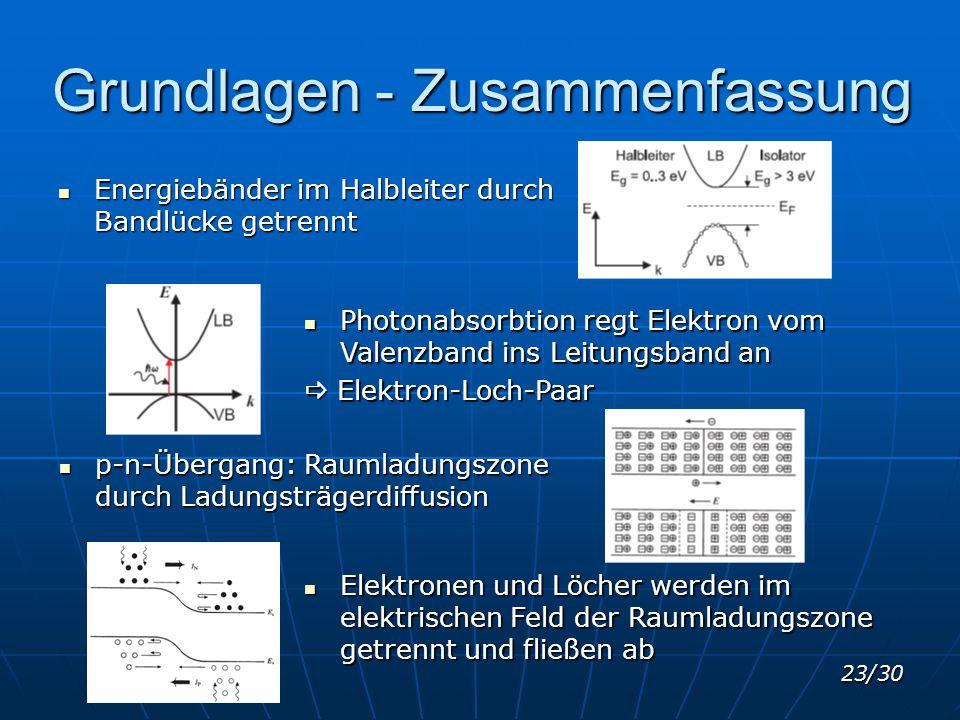 23/30 Grundlagen - Zusammenfassung Energiebänder im Halbleiter durch Bandlücke getrennt Energiebänder im Halbleiter durch Bandlücke getrennt Photonabs