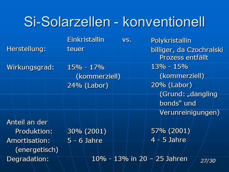 27/30 Si-Solarzellen - konventionell Einkristallin vs. teuer 15% - 17% (kommerziell) 24% (Labor) 30% (2001) 5 - 6 Jahre Polykristallin billiger, da Cz