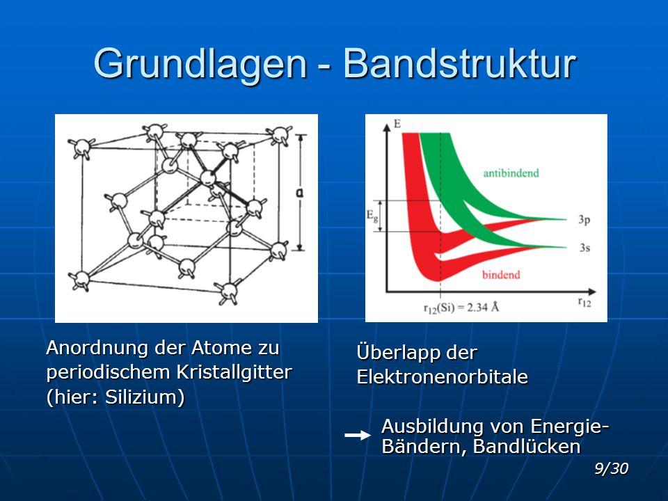 9/30 Grundlagen - Bandstruktur Anordnung der Atome zu periodischem Kristallgitter (hier: Silizium) Überlapp der Elektronenorbitale Ausbildung von Ener