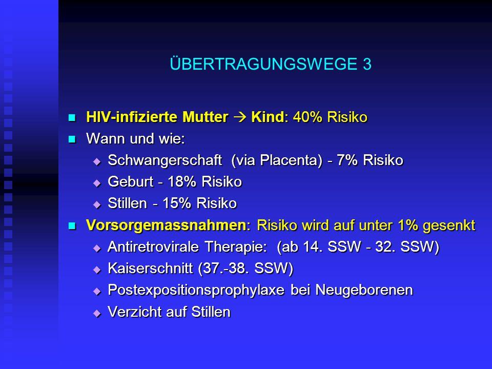 ÜBERTRAGUNGSWEGE 3 HIV-infizierte Mutter  Kind: 40% Risiko HIV-infizierte Mutter  Kind: 40% Risiko Wann und wie: Wann und wie:  Schwangerschaft (via Placenta) - 7% Risiko  Geburt - 18% Risiko  Stillen - 15% Risiko Vorsorgemassnahmen: Risiko wird auf unter 1% gesenkt Vorsorgemassnahmen: Risiko wird auf unter 1% gesenkt  Antiretrovirale Therapie: (ab 14.