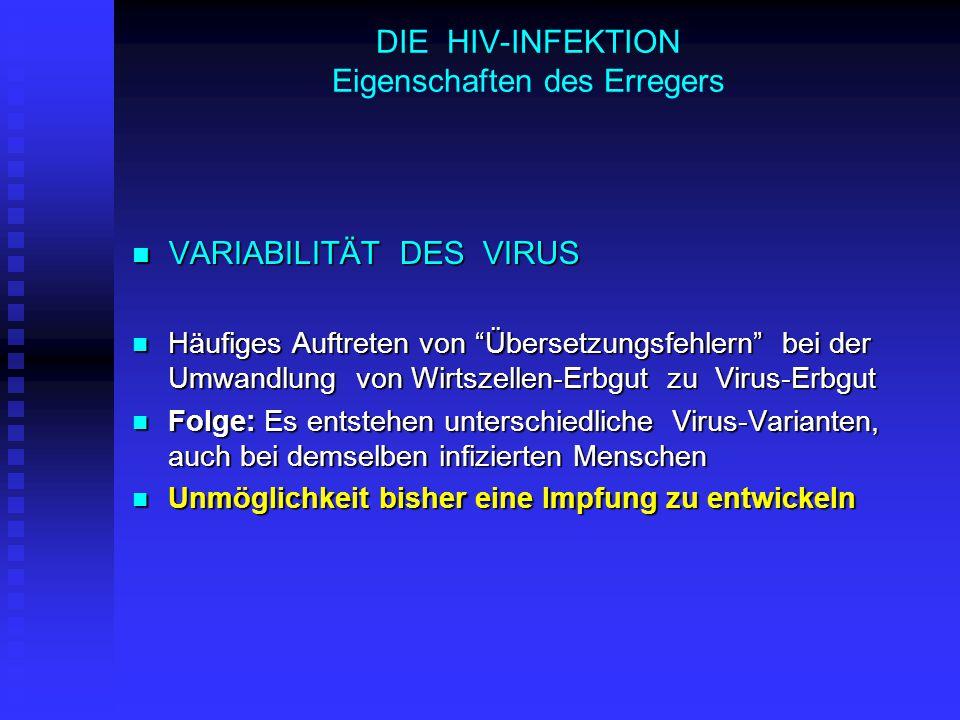 DIE HIV-INFEKTION Eigenschaften des Erregers VARIABILITÄT DES VIRUS VARIABILITÄT DES VIRUS Häufiges Auftreten von Übersetzungsfehlern bei der Umwandlung von Wirtszellen-Erbgut zu Virus-Erbgut Häufiges Auftreten von Übersetzungsfehlern bei der Umwandlung von Wirtszellen-Erbgut zu Virus-Erbgut Folge: Es entstehen unterschiedliche Virus-Varianten, auch bei demselben infizierten Menschen Folge: Es entstehen unterschiedliche Virus-Varianten, auch bei demselben infizierten Menschen Unmöglichkeit bisher eine Impfung zu entwickeln Unmöglichkeit bisher eine Impfung zu entwickeln