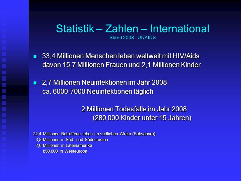 Statistik – Zahlen – International Stand 2008 - UNAIDS 33,4 Millionen Menschen leben weltweit mit HIV/Aids 33,4 Millionen Menschen leben weltweit mit HIV/Aids davon 15,7 Millionen Frauen und 2,1 Millionen Kinder davon 15,7 Millionen Frauen und 2,1 Millionen Kinder 2,7 Millionen Neuinfektionen im Jahr 2008 2,7 Millionen Neuinfektionen im Jahr 2008 ca.