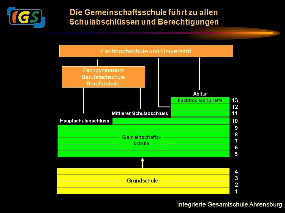 Integrierte Gesamtschule Ahrensburg Die Gemeinschaftsschule führt zu allen Schulabschlüssen und Berechtigungen Fachgymnasium Berufsfachschule Berufsschule Fachhochschule und Universität