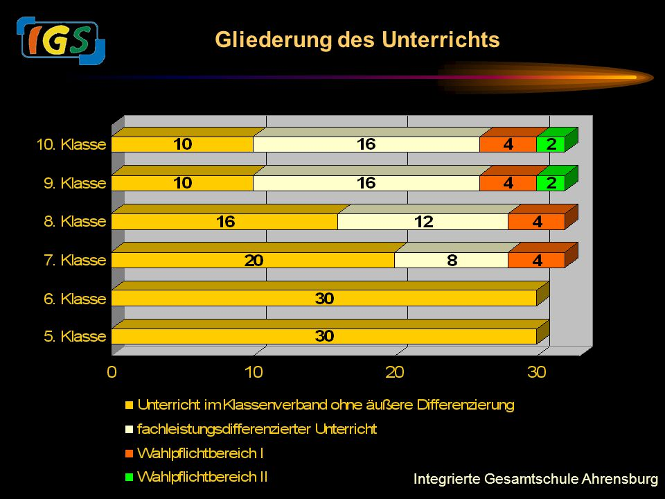 Integrierte Gesamtschule Ahrensburg Gliederung des Unterrichts