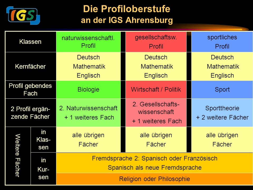 Integrierte Gesamtschule Ahrensburg in Kur- sen in Klas- sen sportliches Profil gesellschaftsw. Profil naturwissenschaftl. Profil Klassen Fremdsprache
