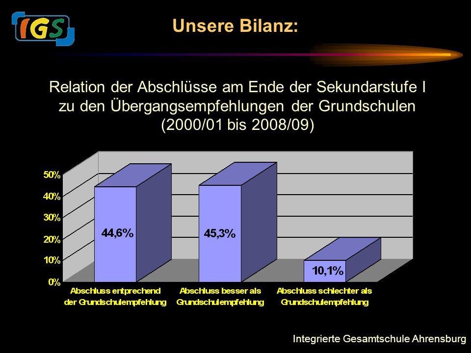 Integrierte Gesamtschule Ahrensburg Unsere Bilanz: Relation der Abschlüsse am Ende der Sekundarstufe I zu den Übergangsempfehlungen der Grundschulen (2000/01 bis 2008/09)