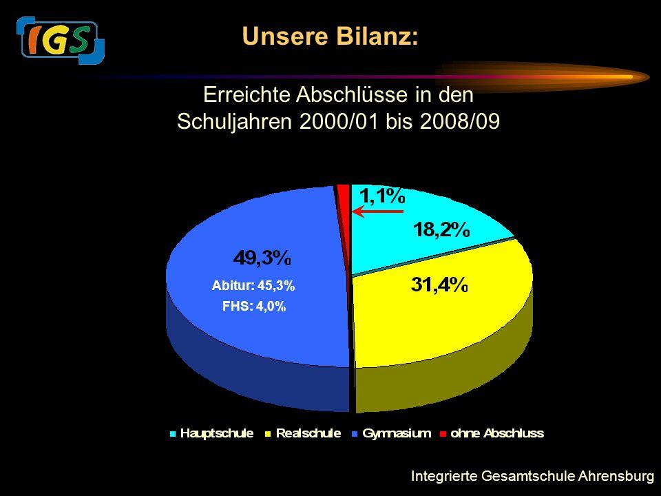 Integrierte Gesamtschule Ahrensburg Unsere Bilanz: Erreichte Abschlüsse in den Schuljahren 2000/01 bis 2008/09 FHS: 4,0% Abitur: 45,3%