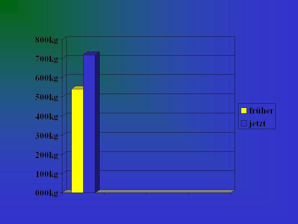 720kg-540kg= 180kg Der Etrag des Bauers steigt mit der Dreifelderwirtschaft um 180kg im Vergleich zur früheren Wirtschaft.