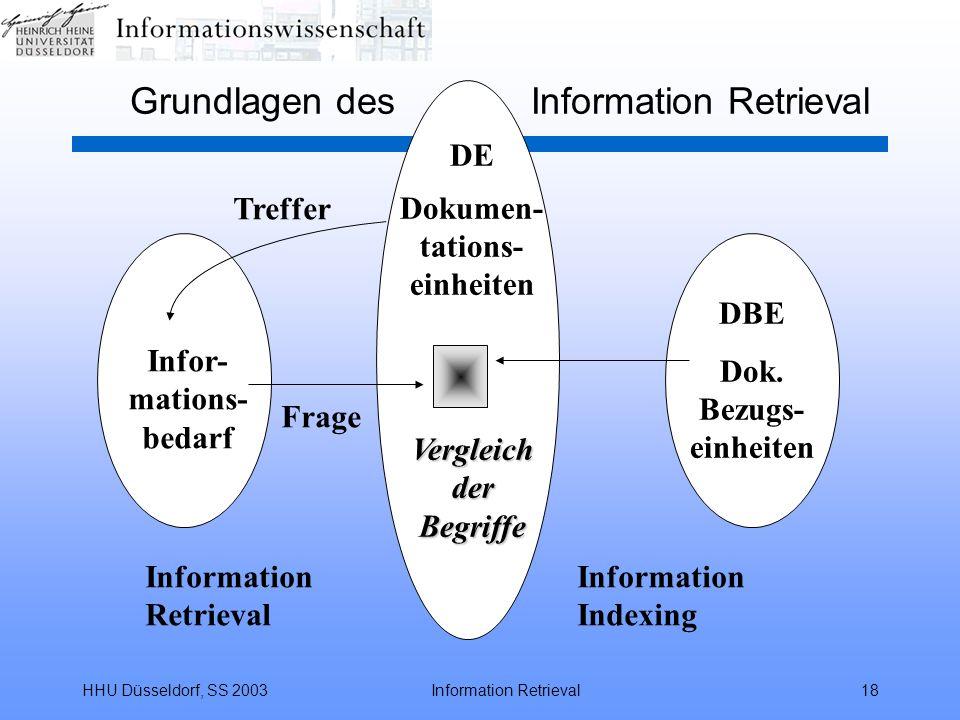 HHU Düsseldorf, SS 2003Information Retrieval18 Grundlagen des Information Retrieval Infor- mations- bedarf DBE Dok. Bezugs- einheiten DE Dokumen- tati