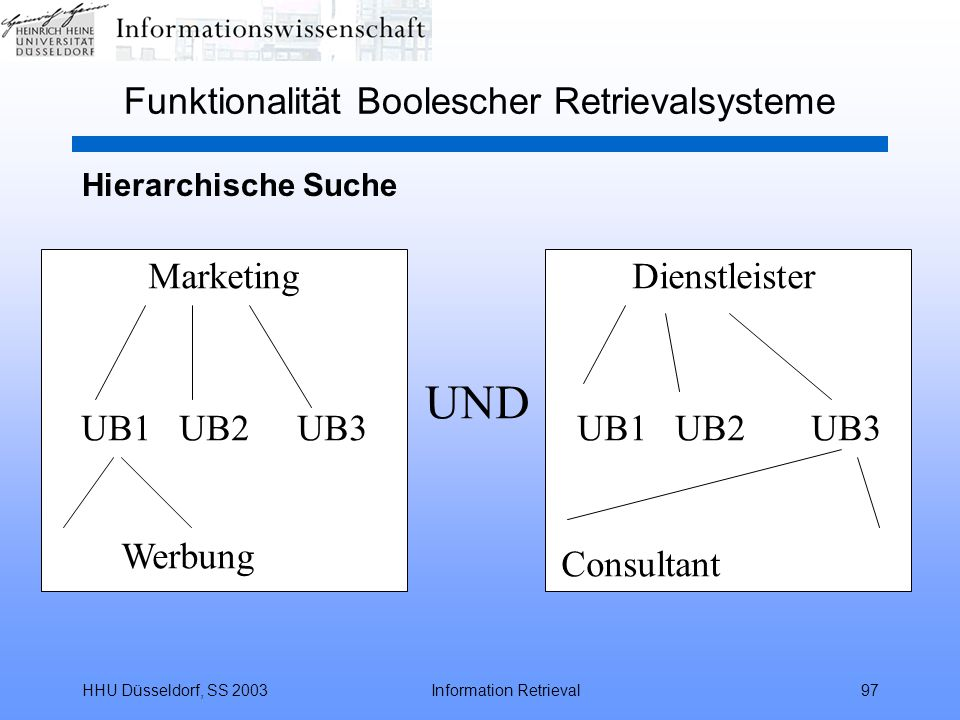 HHU Düsseldorf, SS 2003Information Retrieval97 Funktionalität Boolescher Retrievalsysteme UND MarketingDienstleister UB1 UB2 UB3 Werbung UB1 UB2 UB3 Consultant Hierarchische Suche