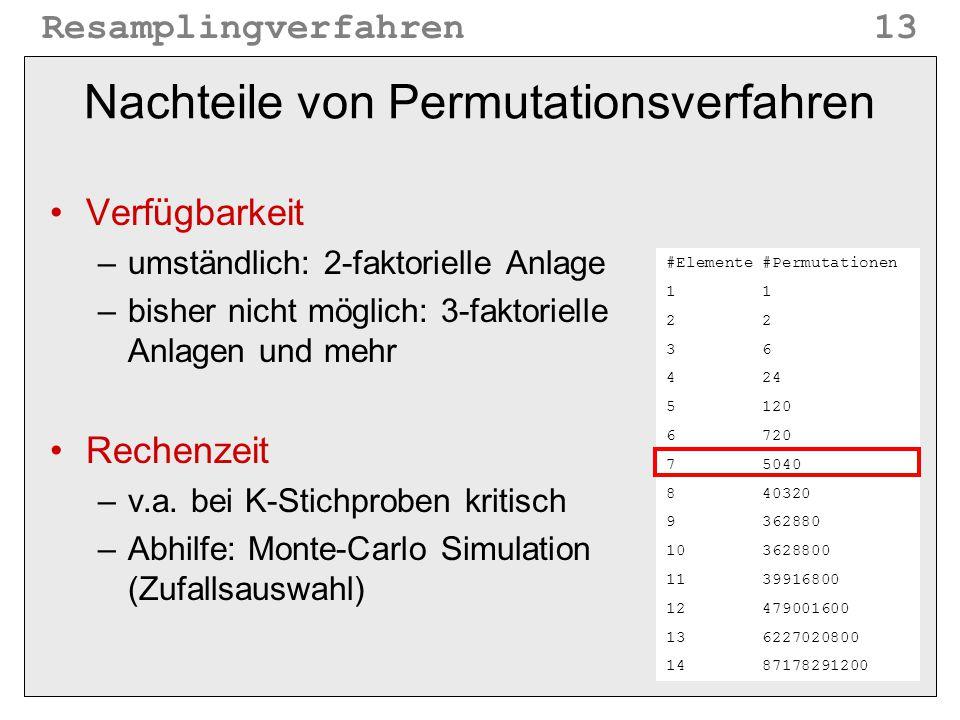 Resamplingverfahren13 Nachteile von Permutationsverfahren Verfügbarkeit –umständlich: 2-faktorielle Anlage –bisher nicht möglich: 3-faktorielle Anlage