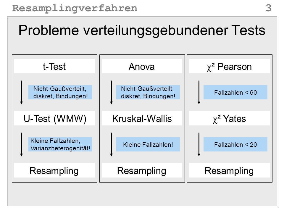 Resamplingverfahren3 Probleme verteilungsgebundener Tests t-Test U-Test (WMW) Resampling Anova Kruskal-Wallis Resampling  ² Pearson  ² Yates Resampl