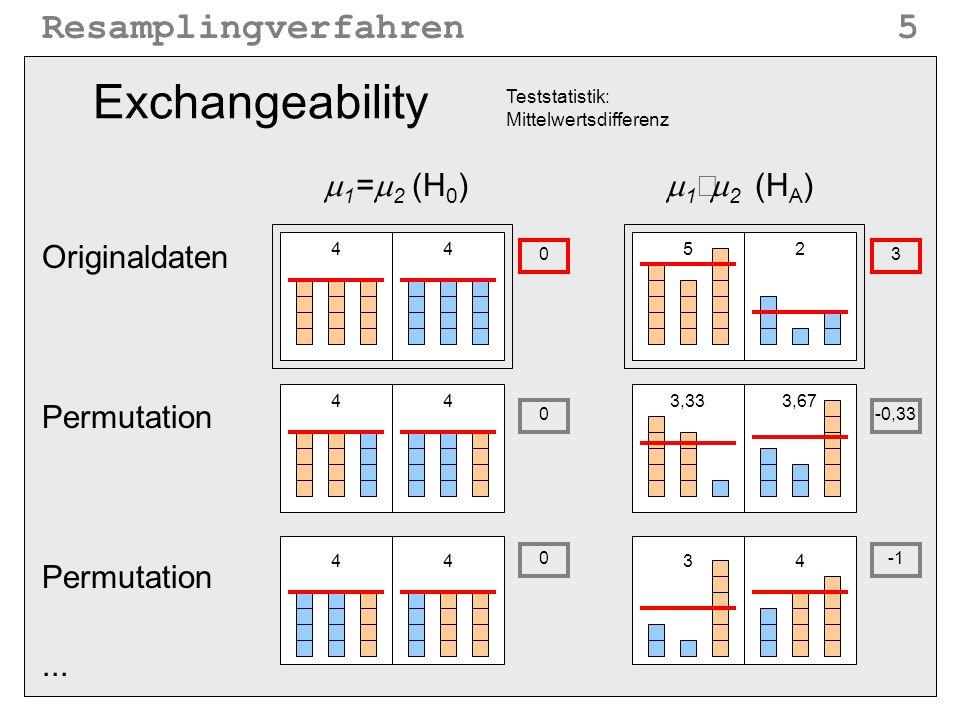 Resamplingverfahren5 Exchangeability  1 =  2 (H 0 ) Originaldaten Permutation 44 44 4452 3,333,67 34... 0 0 0 -0,33 3  1  2 (H A ) Teststatistik: