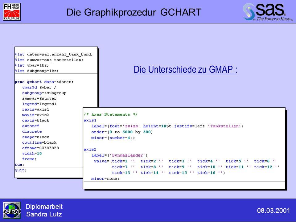 Die Graphikprozedur GCHART Die Unterschiede zu GMAP : Diplomarbeit Sandra Lutz 08.03.2001