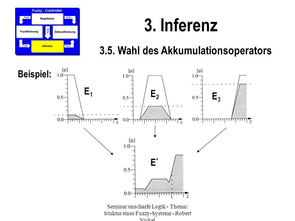 Seminar unscharfe Logik - Thema: Stuktur eines Fuzzy-Systems - Robert Nickel 3. Inferenz 3.5. Wahl des Akkumulationsoperators Beispiel: E1E1 E2E2 E3E3