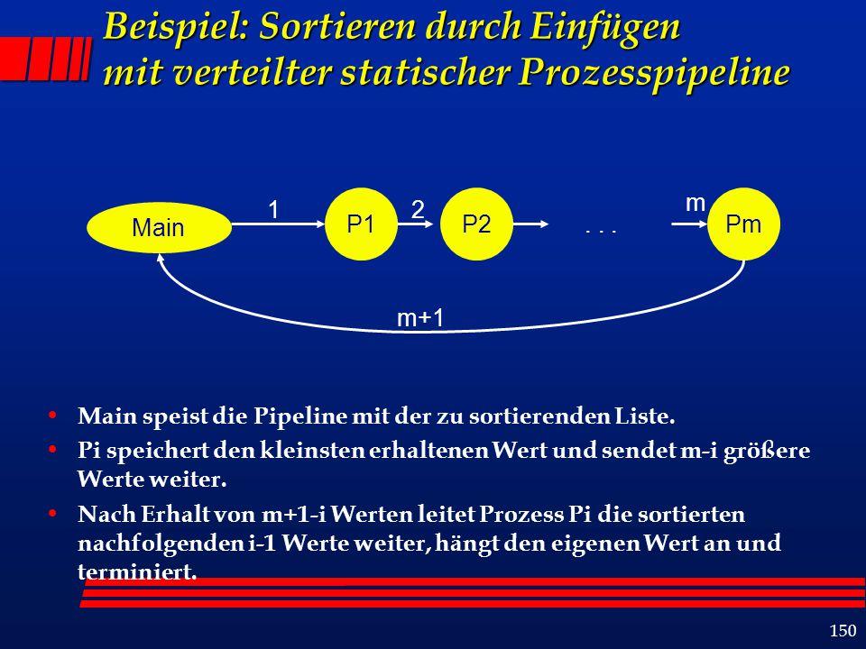 150 Beispiel: Sortieren durch Einfügen mit verteilter statischer Prozesspipeline Main speist die Pipeline mit der zu sortierenden Liste. Pi speichert