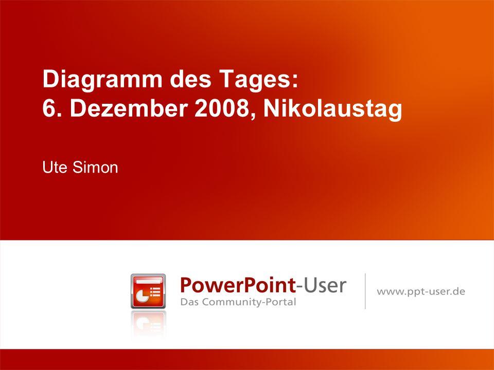 Diagramm des Tages: 6. Dezember 2008, Nikolaustag Ute Simon