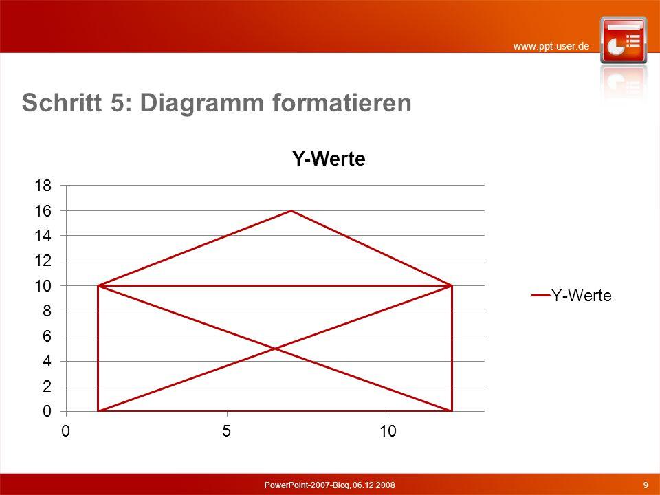 www.ppt-user.de Schritt 6: Diagramm animieren PowerPoint-2007-Blog, 06.12.200810