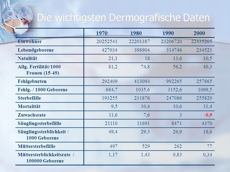 Die wichtigsten Dermografische Daten 1970198019902000 Einwohner20252541222013872320672022435205 Lebendgeborene427034398904314746234521 Natalität21,118