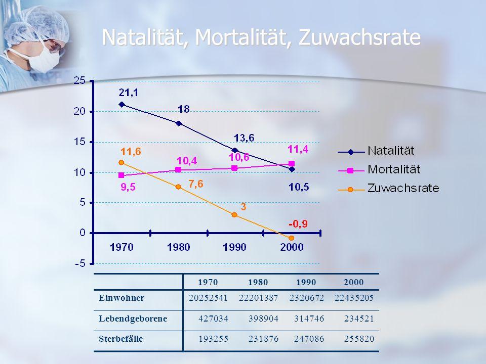 Natalität, Mortalität, Zuwachsrate 1970198019902000 Einwohner2025254122201387232067222435205 Lebendgeborene427034398904314746234521 Sterbefälle1932552